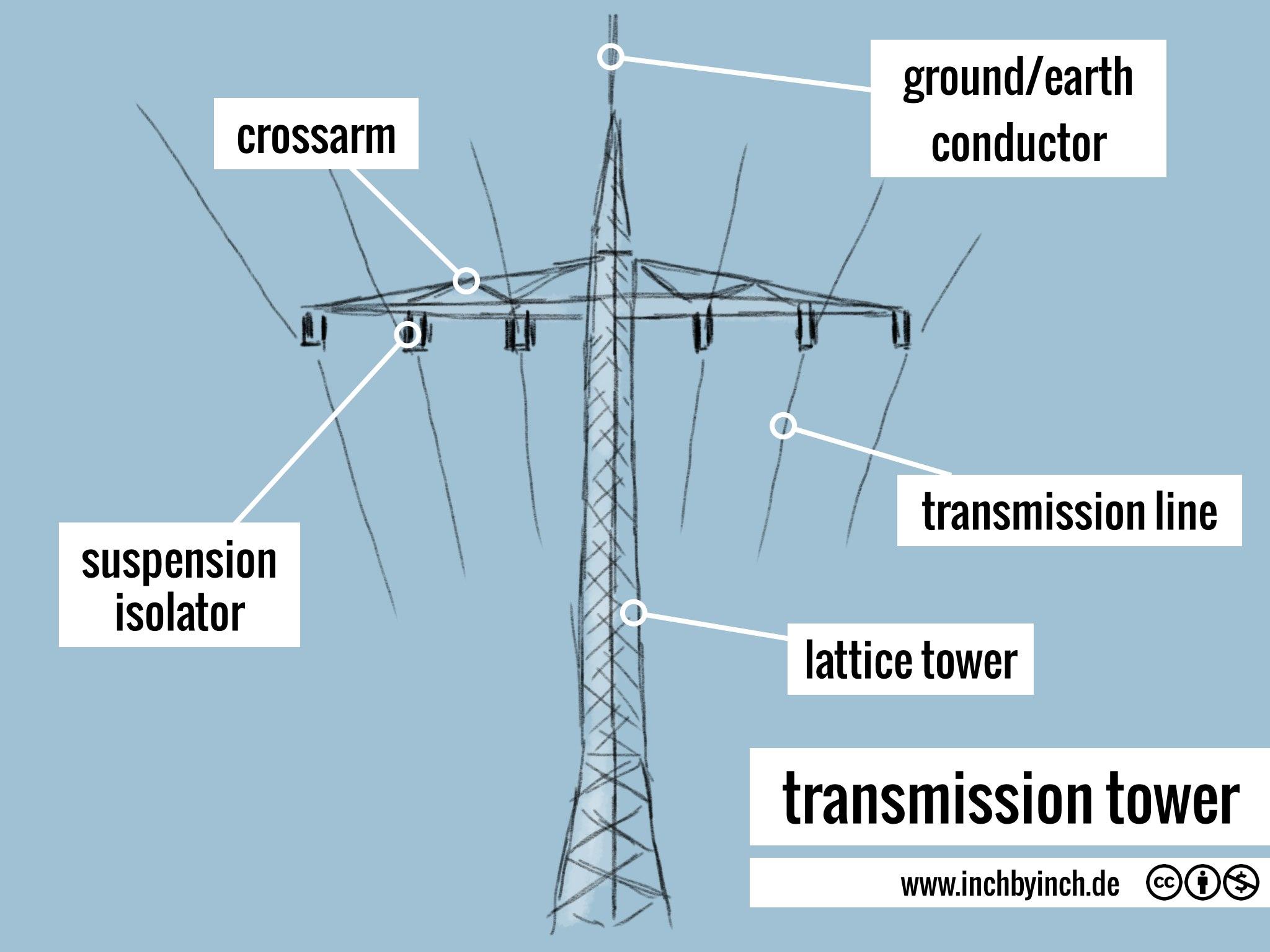 transmission tower/pylon Hochspannungsmast: inchbyinch.de/pictorial/transmission-tower
