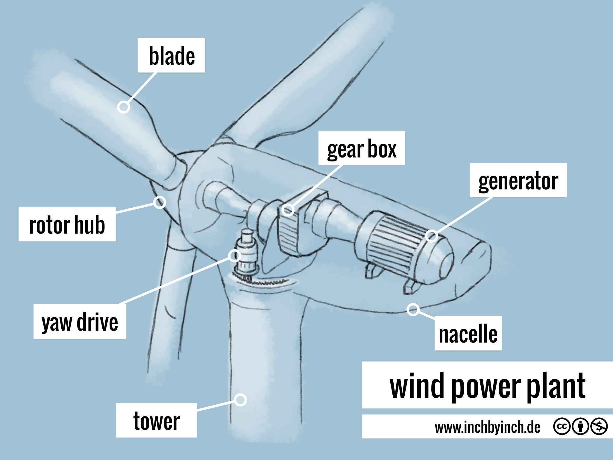 wind turbines yaw in wind turbinesyaw in wind turbines images