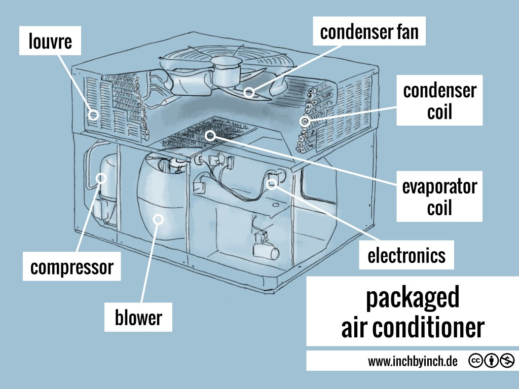 besides Air Conditioner How It Works moreover Packaged Air Conditioner  #40708B