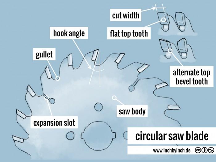 0094 circular saw blade