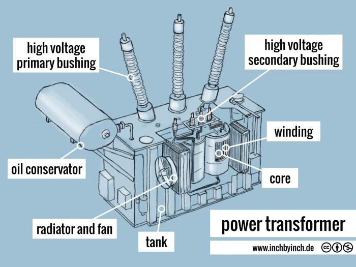 0096 power transformer