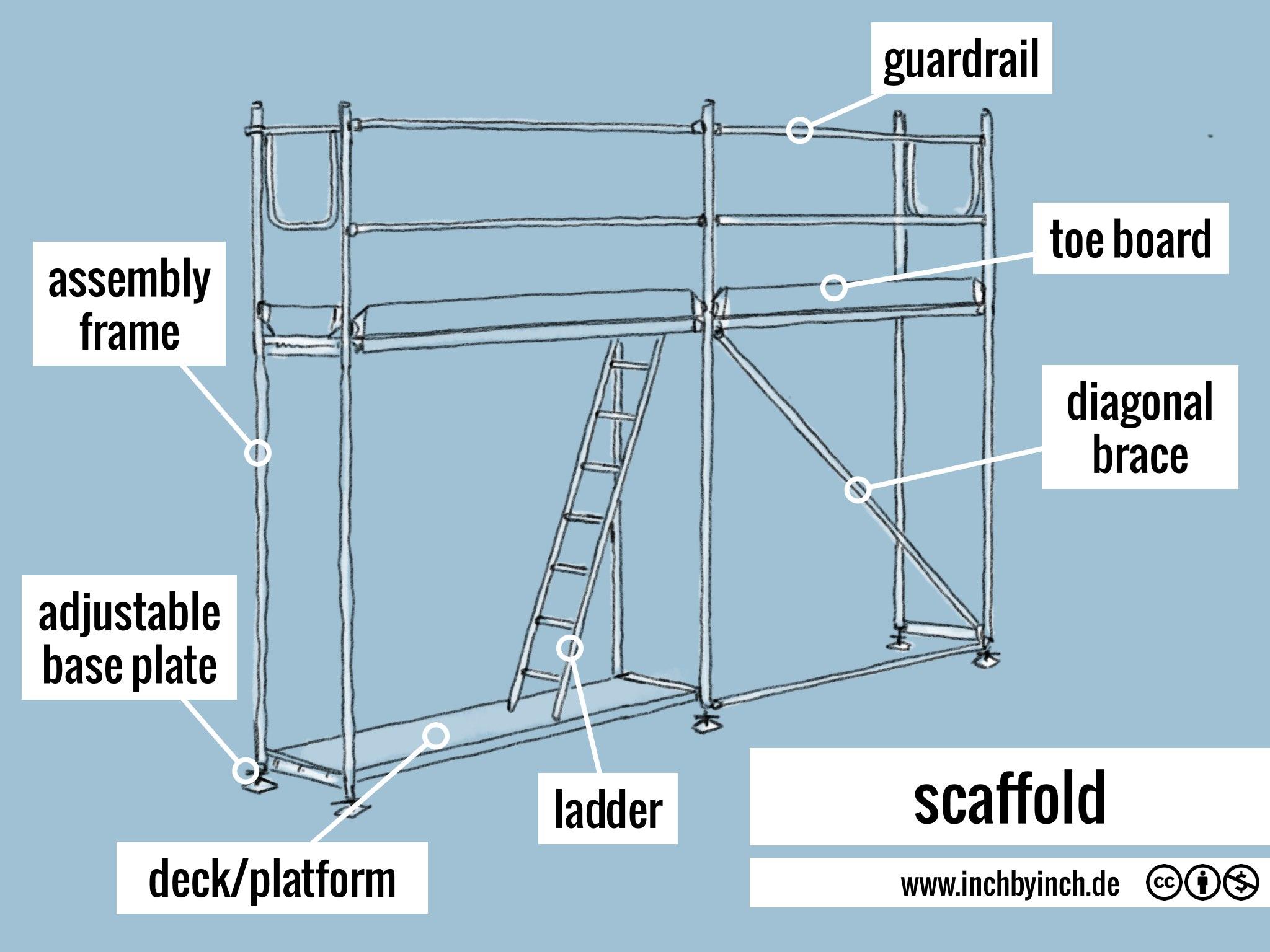 Steel Toe For Scaffolding Boards : Inch technical english scaffold