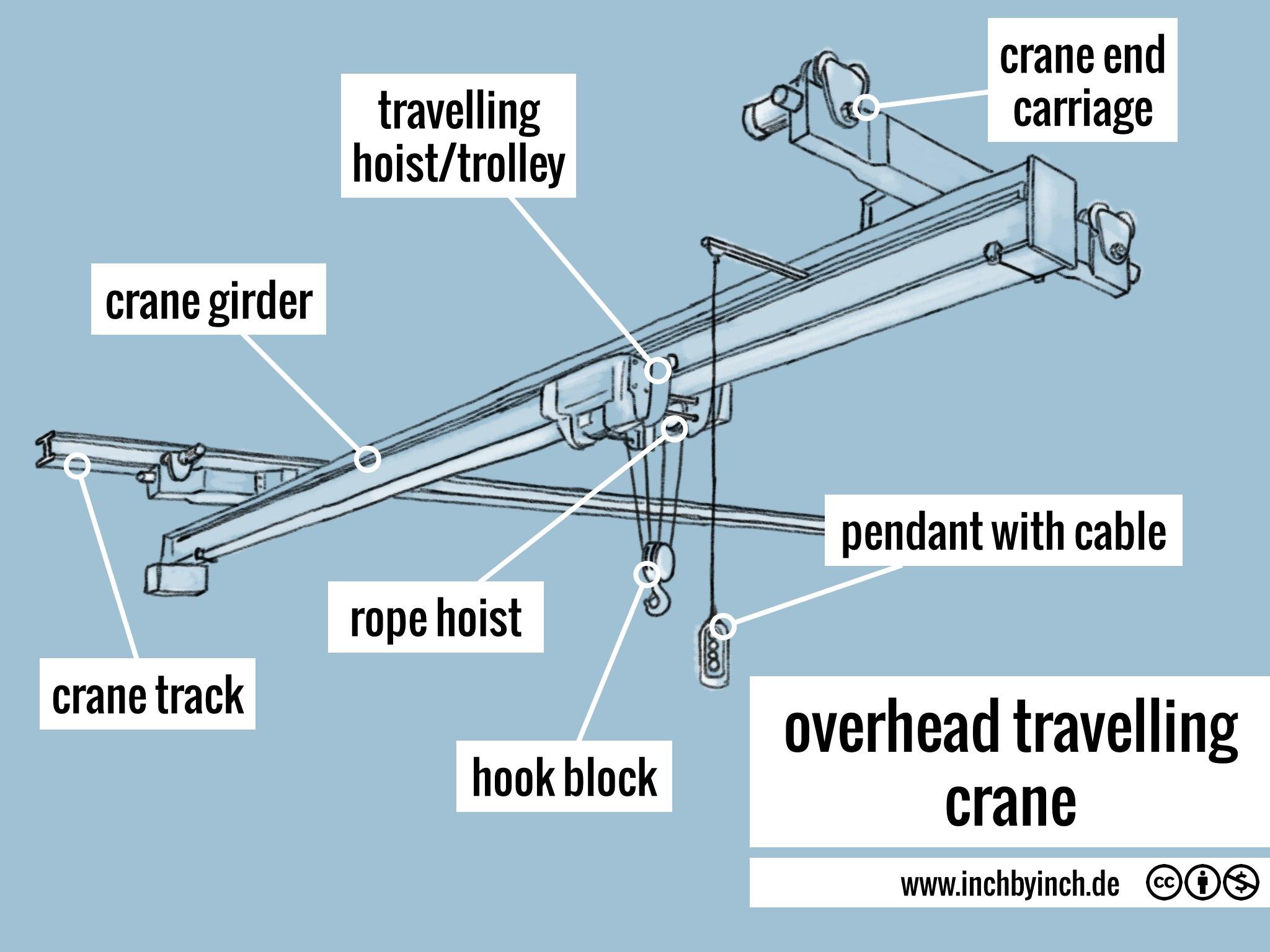 Overhead Crane Winch : Inch technical english overhead travelling crane