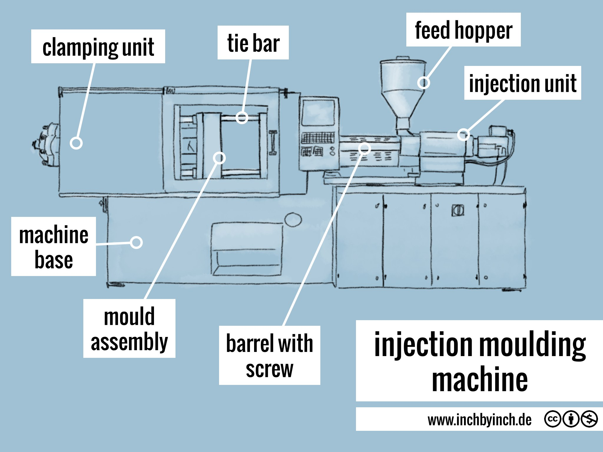 injectionmoulding machine