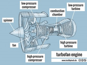 0119 turbofan engine