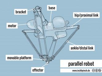 0128 parallel robot