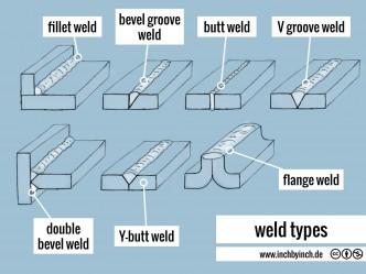 0130 weld types