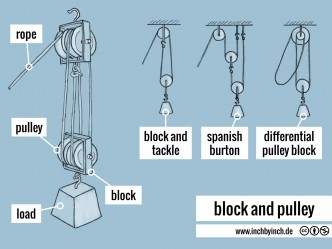 0131 block and pulley