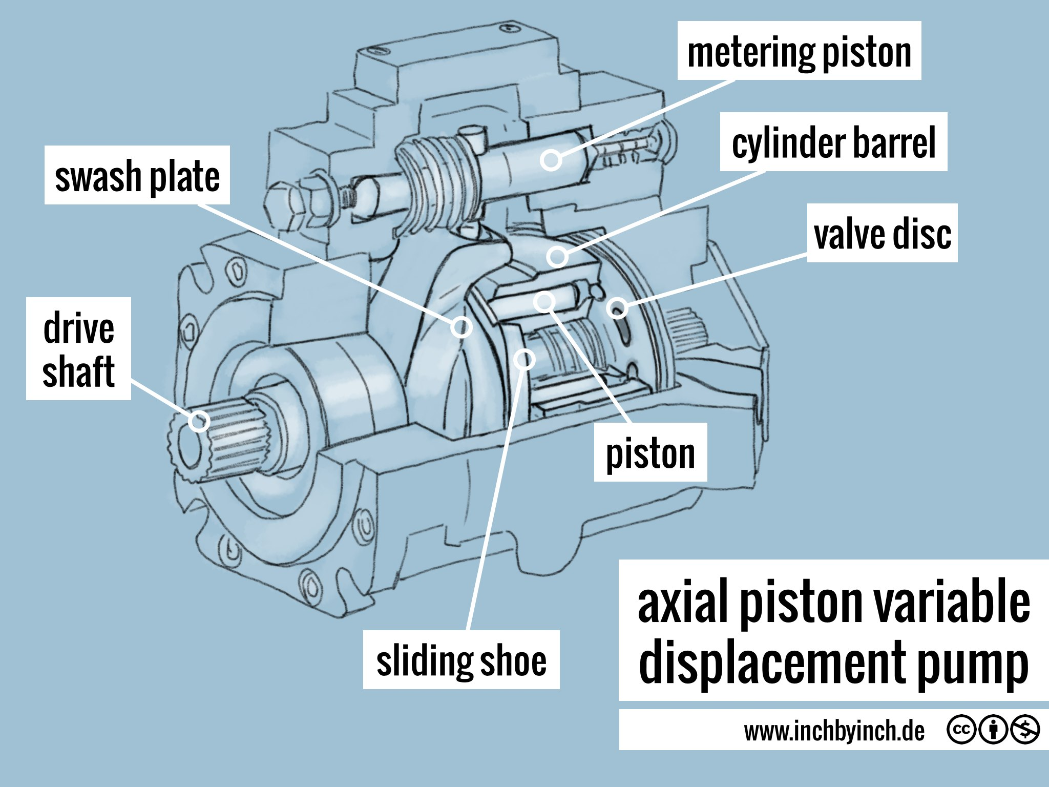 two engine hydraulic pump diagram vane pump diagram wiring