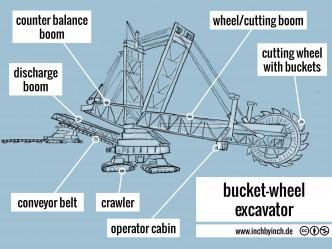 0148 bucket-wheel excavator