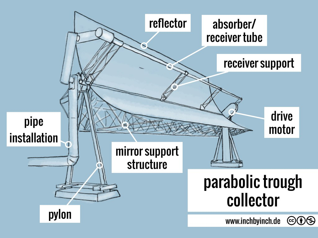 Inch Technical English Parabolic Trough Collector