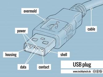 0174 USB plug