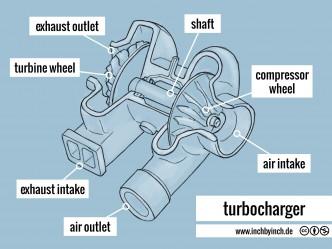 0185 turbocharger