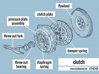 0186 clutch