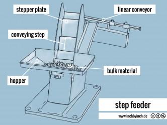 0215 step feeder