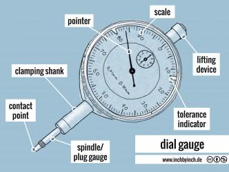 0237 dial gauge