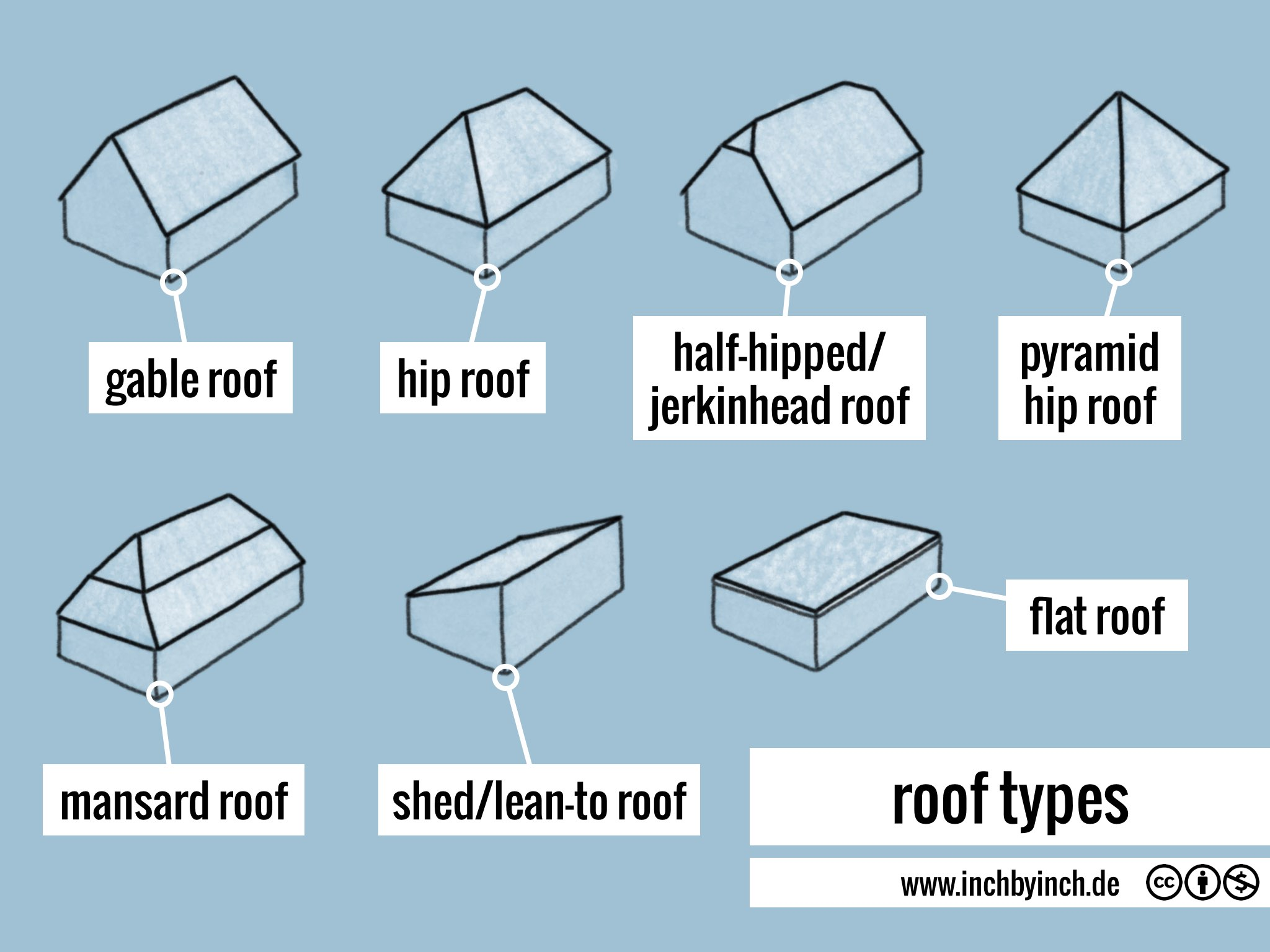 Inch Technical English Roof Types