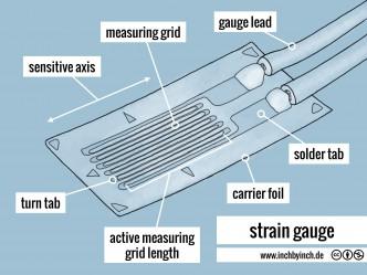 0257 strain gauge