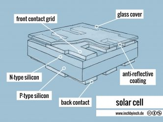 0263 solar cell
