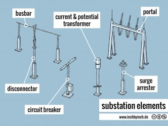0264 substation elements