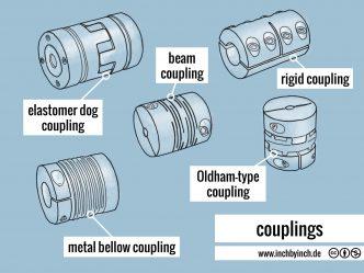 0265 couplings