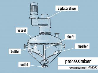 0299 process mixer2