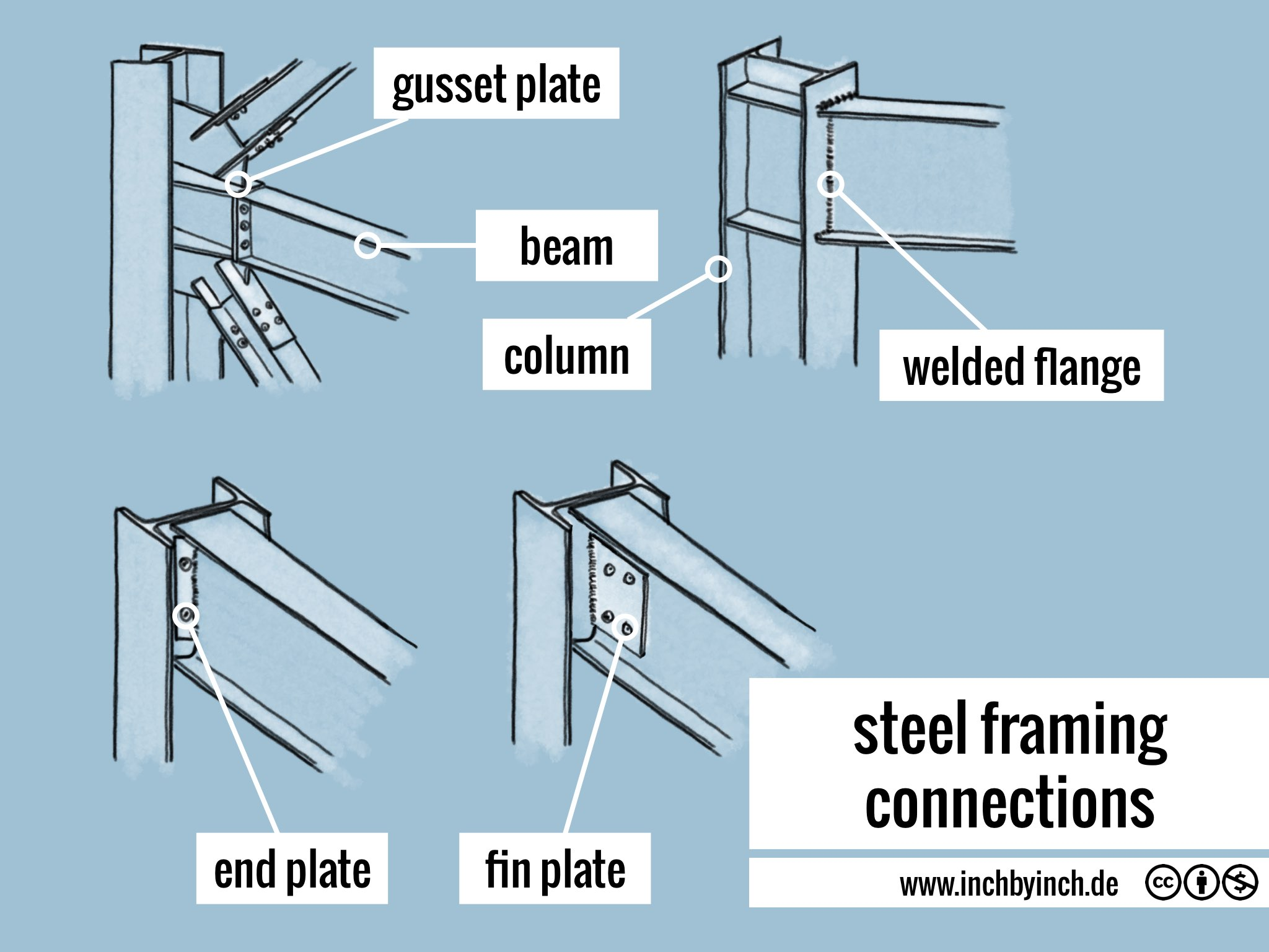 Inch technical english steel framing connections
