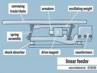 0311-linear-feeder