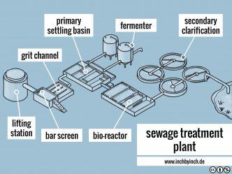 0313-sewage-plant