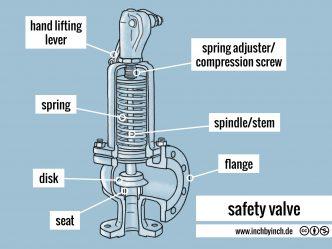 0330-safety-valve