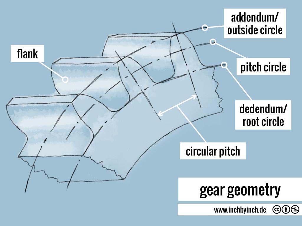 0025 gear geometry