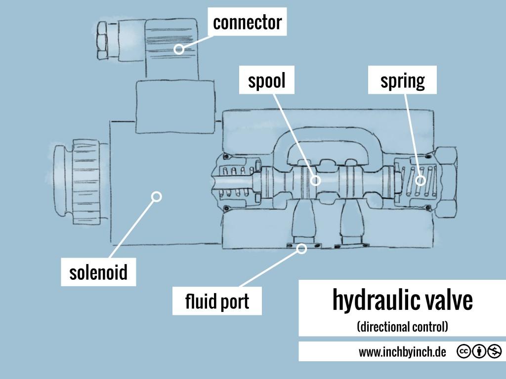0032_hydraulic valve