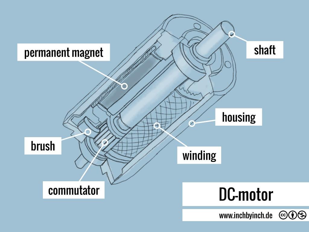 0034 DC-motor