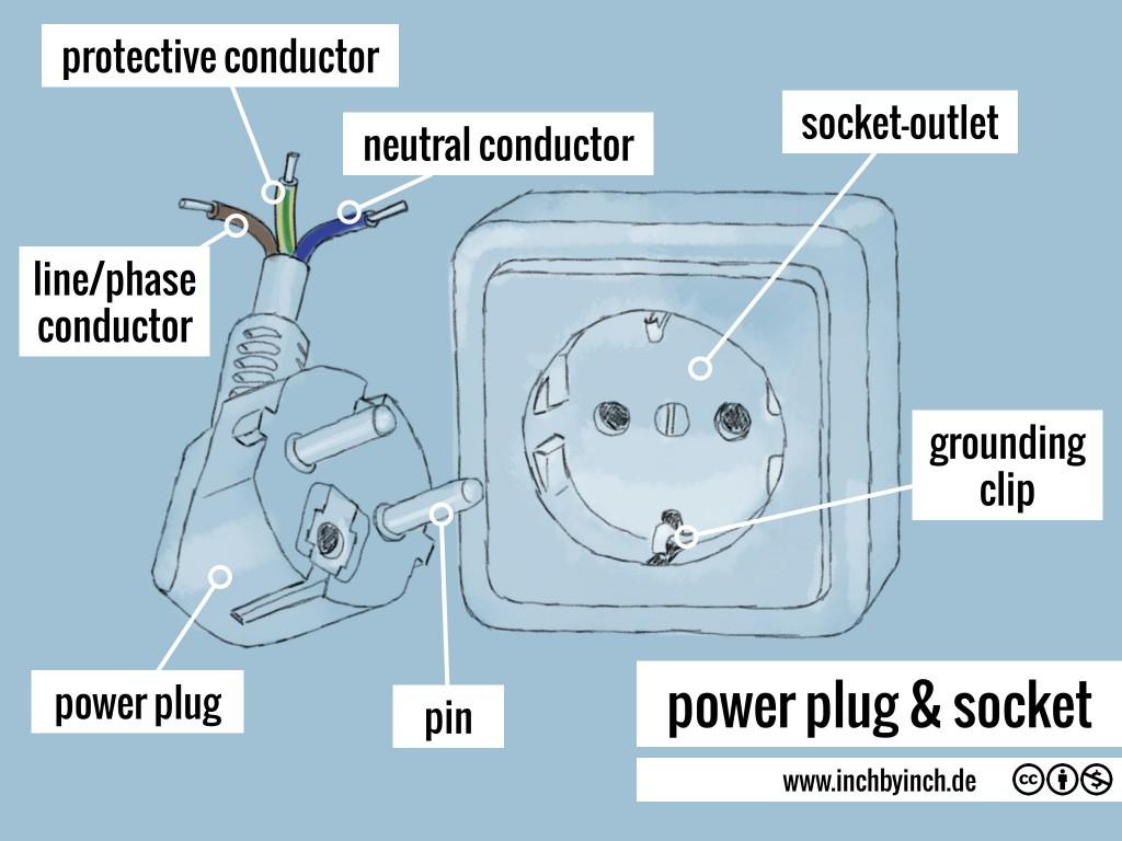 0036 power plug