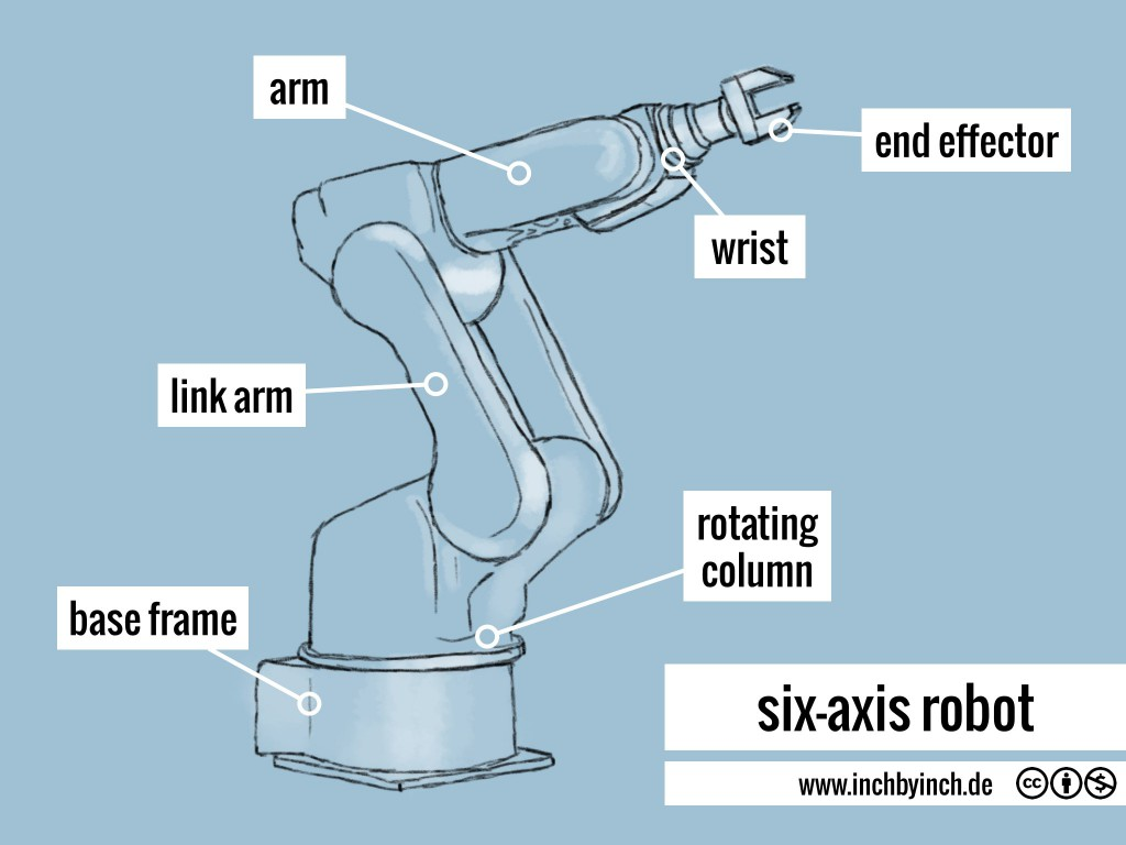 0040 six-axis robot