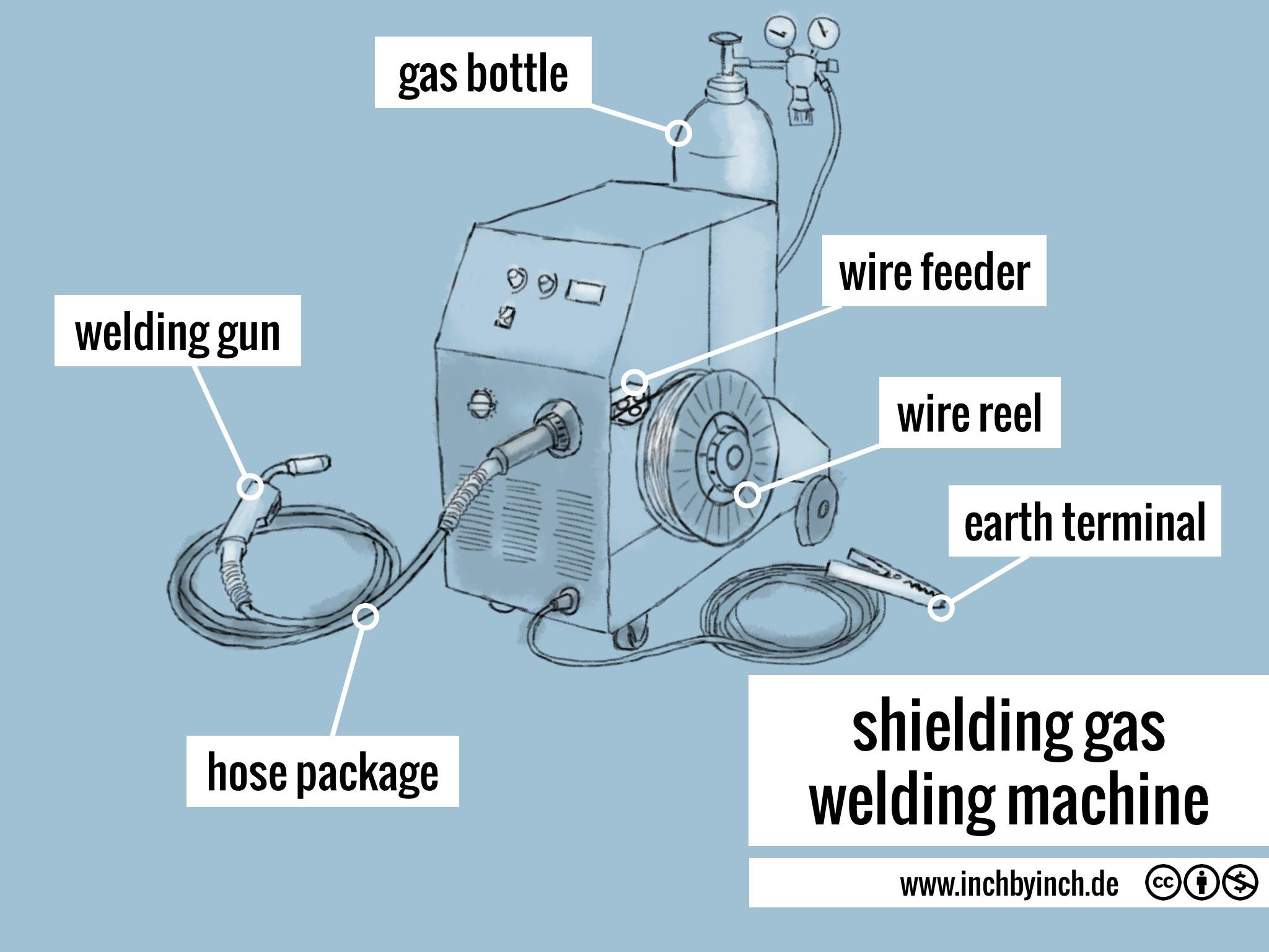 Shielding Gas Welding Machine Inch Diagram