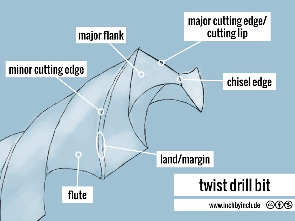 0071 twist drill bit