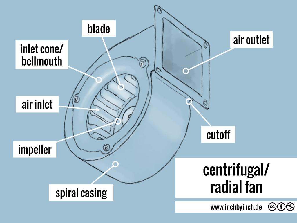 0072 radial fan