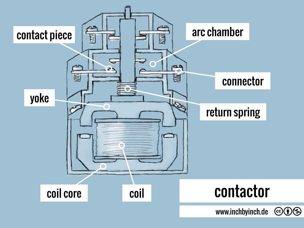 0074 contactor