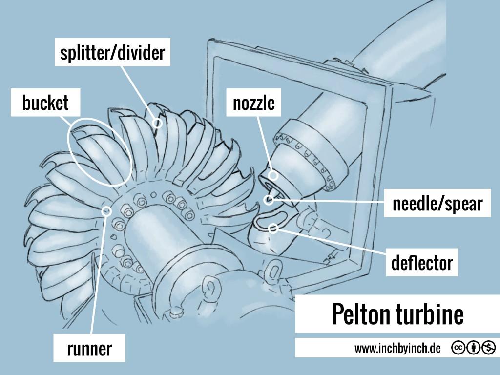 0084 Pelton turbine