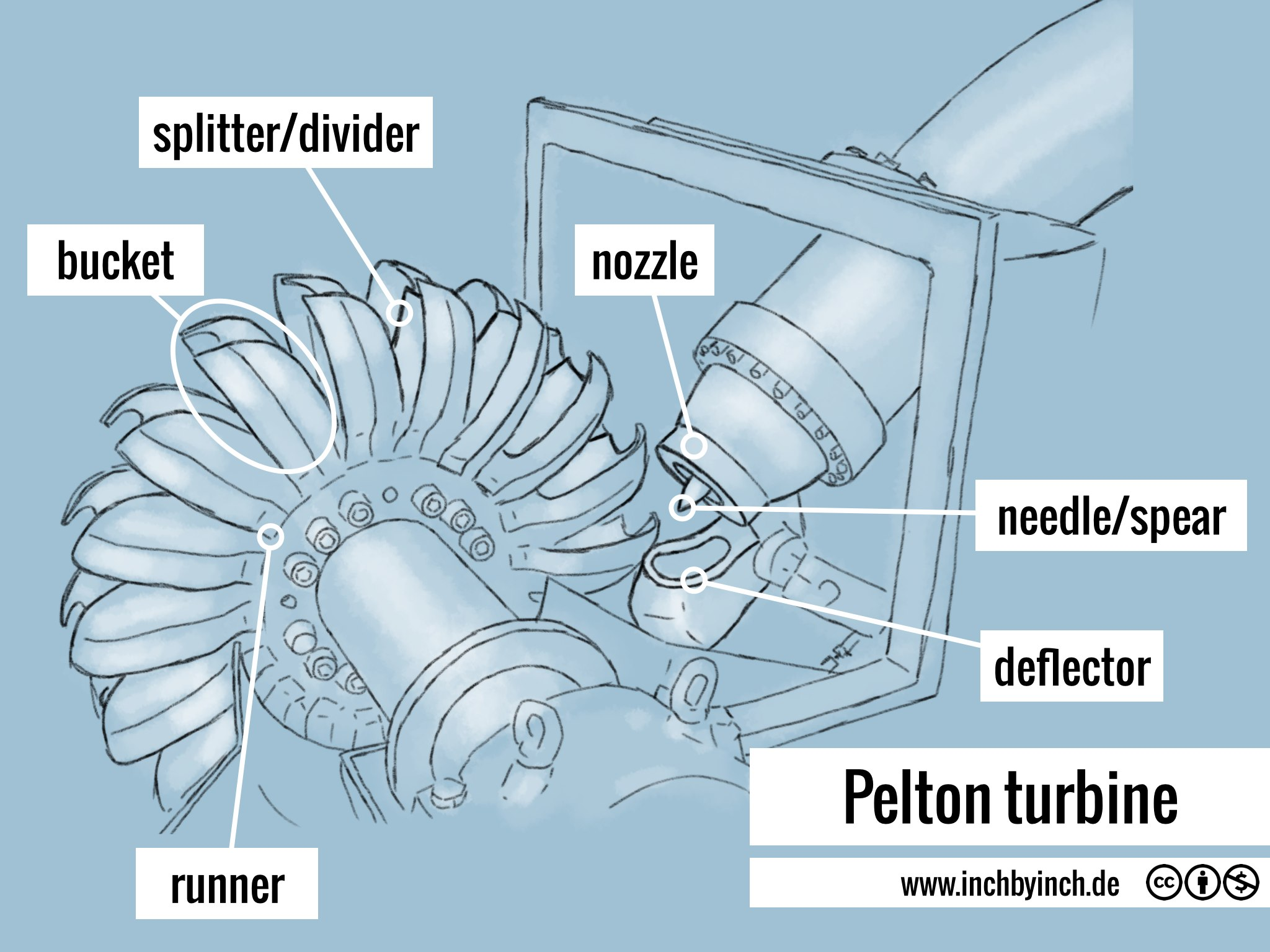Inch Technical English Pelton Turbine