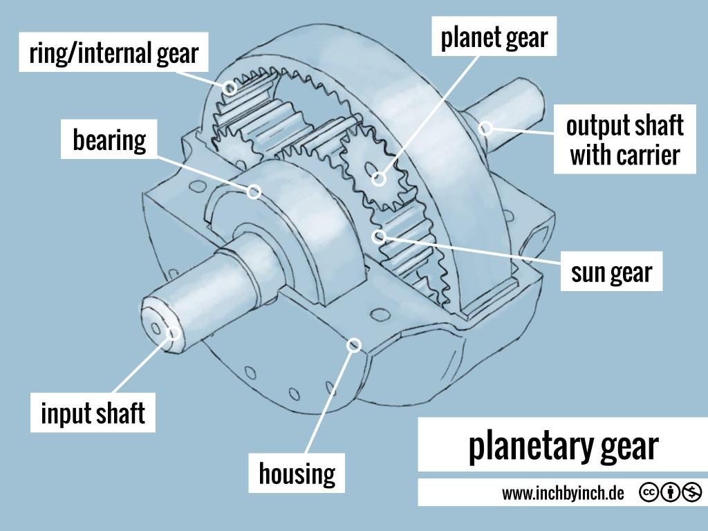 0086 planetary gear