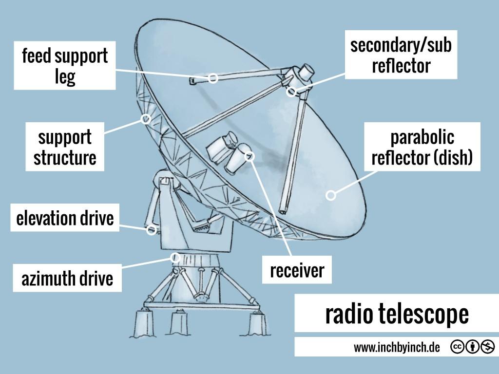 101 radio telescope