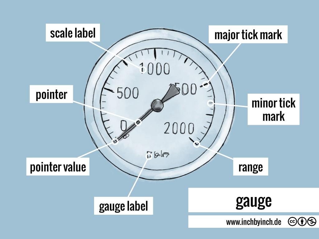0107 gauge