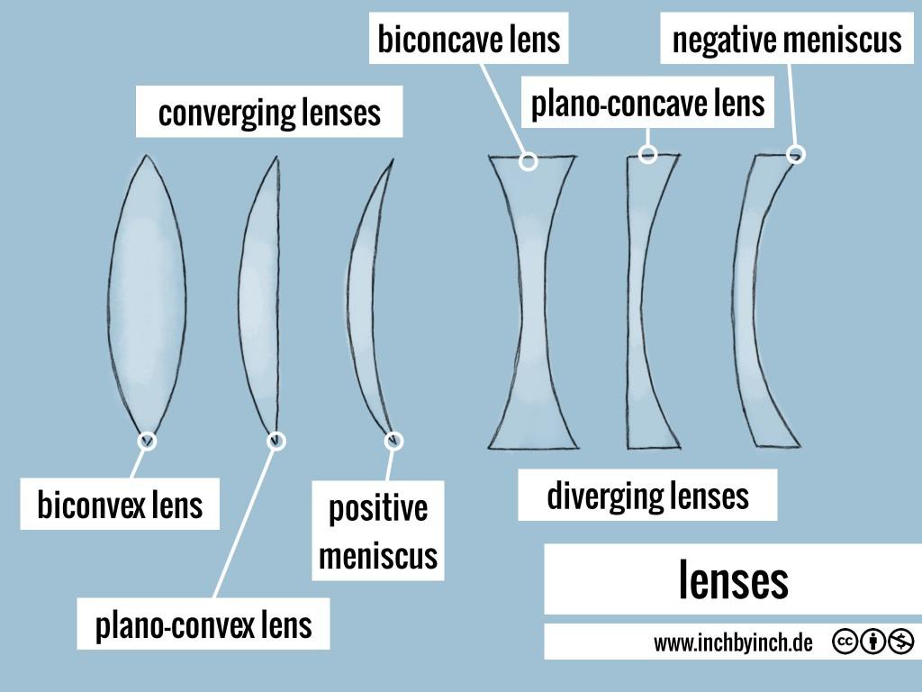 0124_lenses