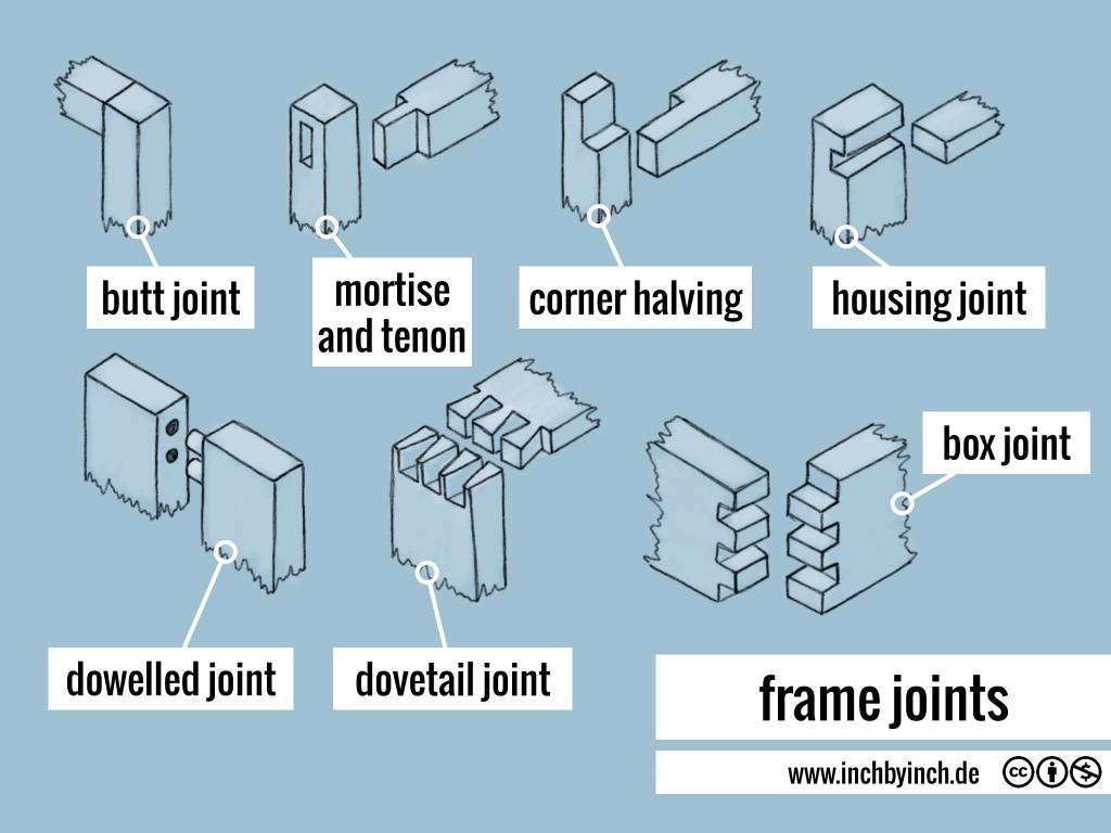 0127_frame joints
