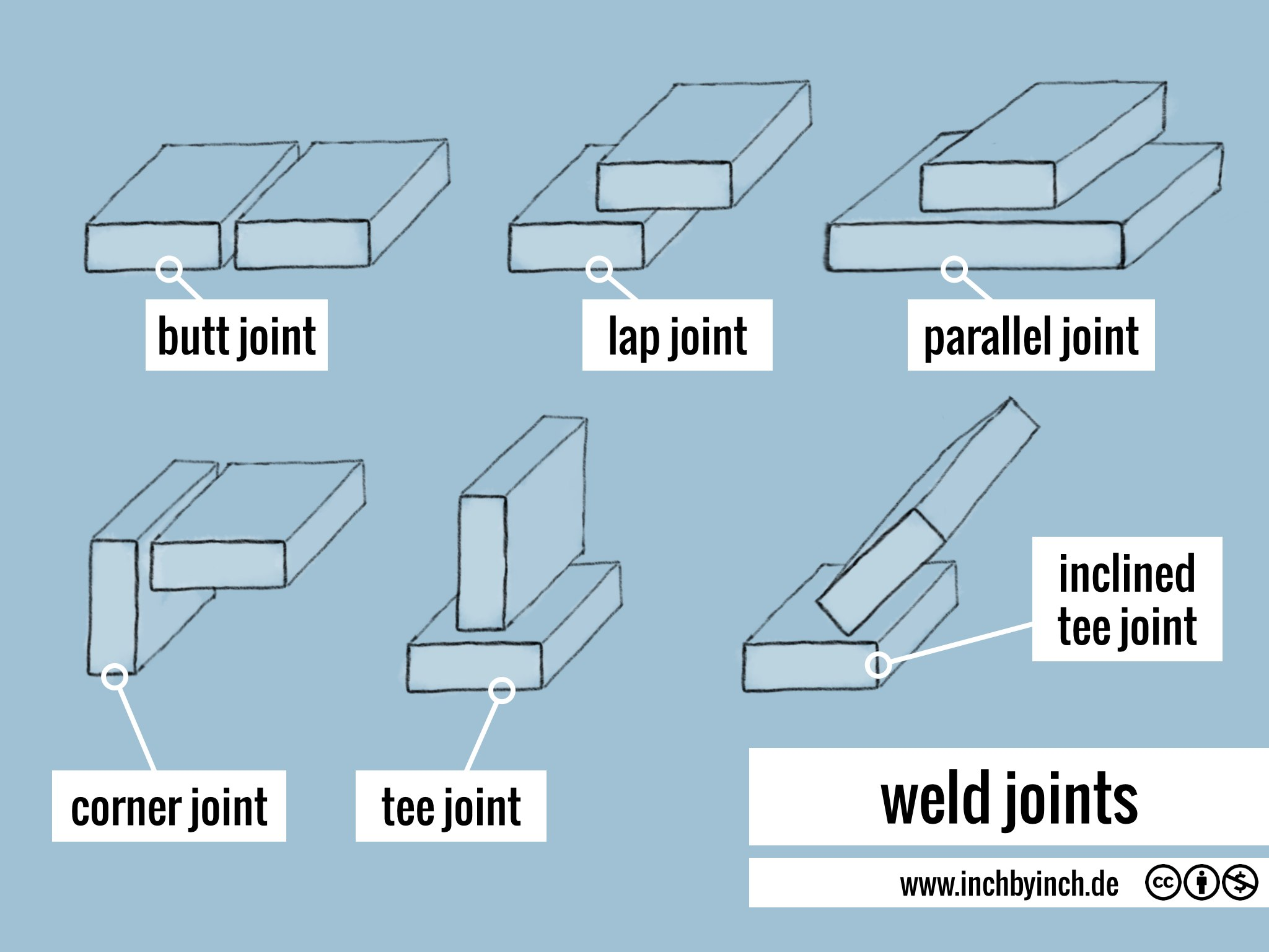 Inch Technical English Weld Joints Welding Joint Diagram