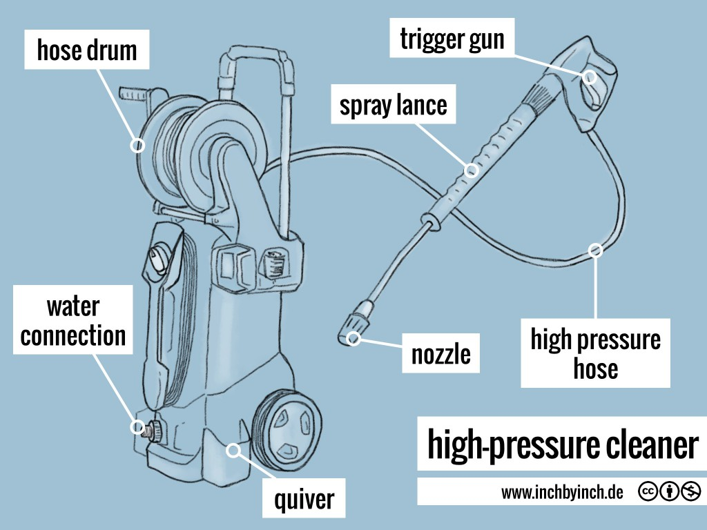 0145 high-pressure cleaner