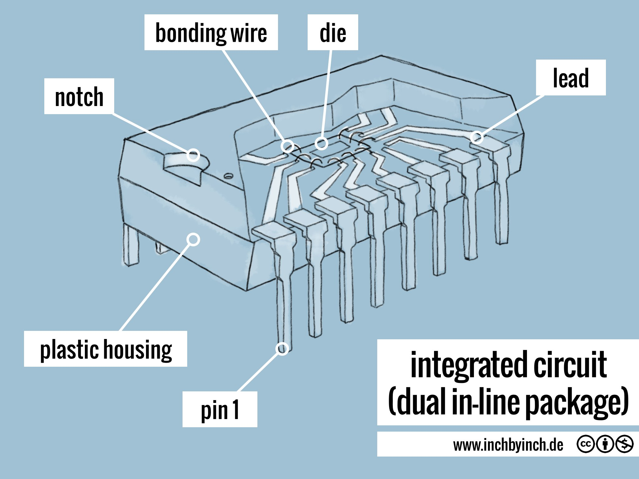 INCH - Technical English | integrated circuit