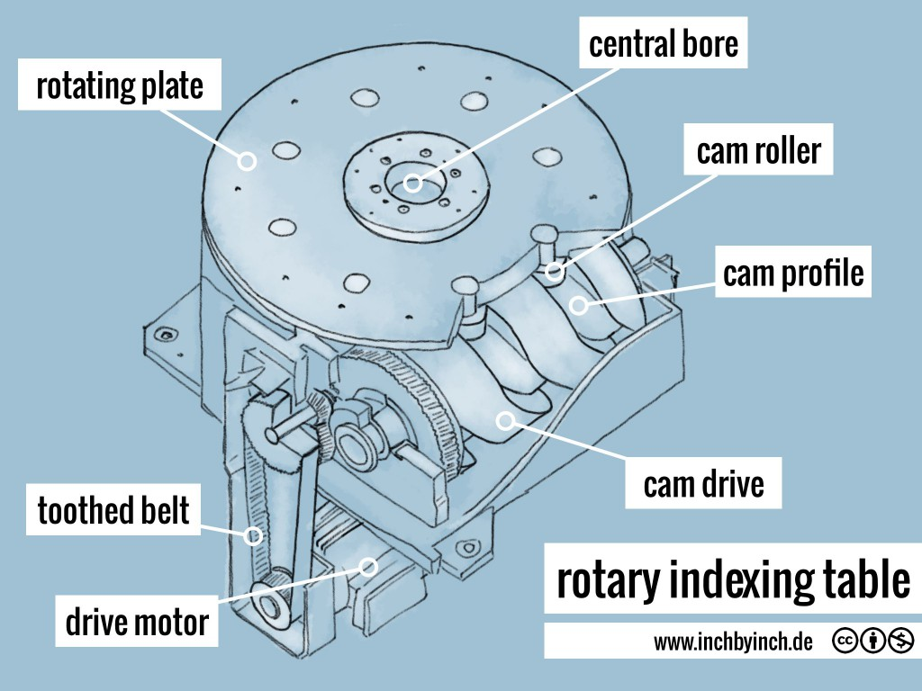 0154 rotary indexing table